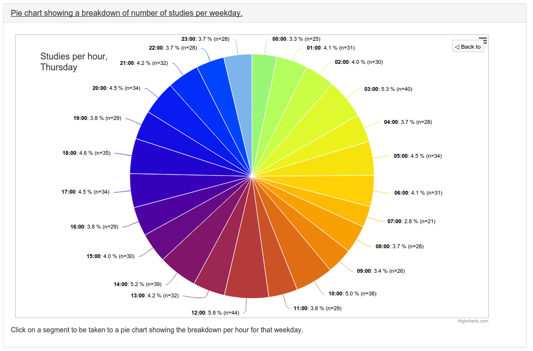 24 hour pie chart for 24 hour time chart template